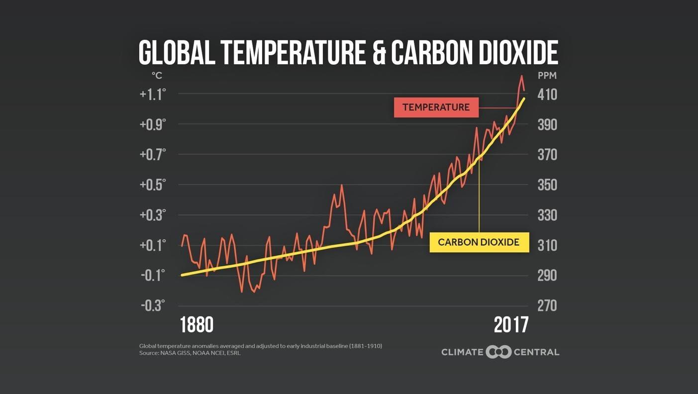 Graph, welcher den Anstieg von CO2 und der globalen Temparatur zeigt.